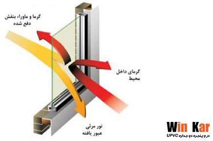 مزایای شیشه دو جداره