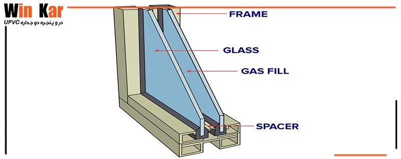 gas in double wall windows- winkarupvc